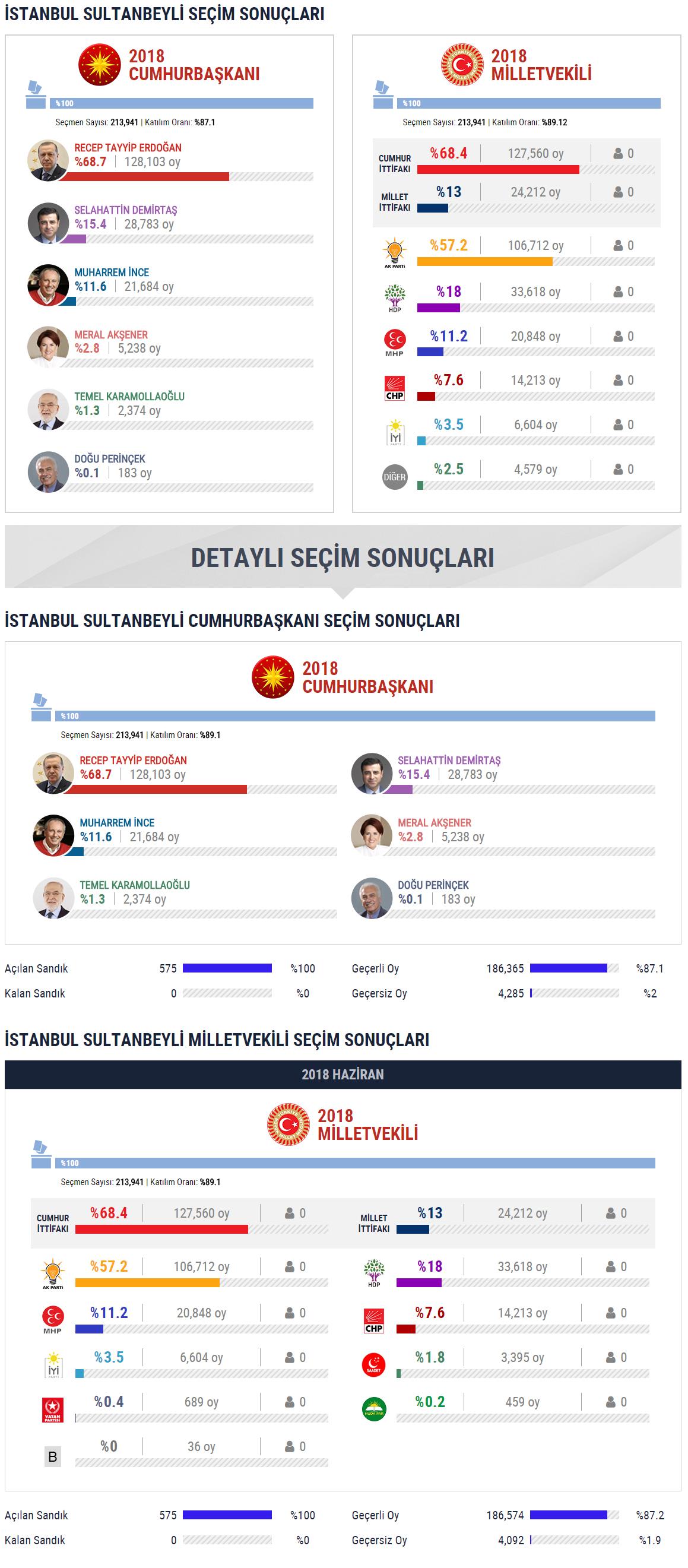 Sultanbeyli İlçersi Seçim Sonuçları Grafiği